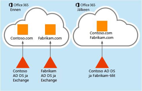 Kuinka postilaatikkotiedot voidaan siirtää yhdeltä Office 365 -vuokraajalta toiselle