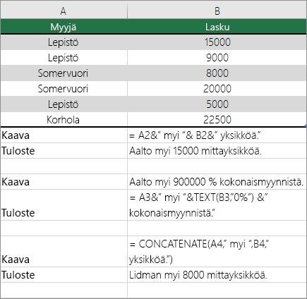 Esimerkkejä tekstin ja lukujen yhdistämisestä