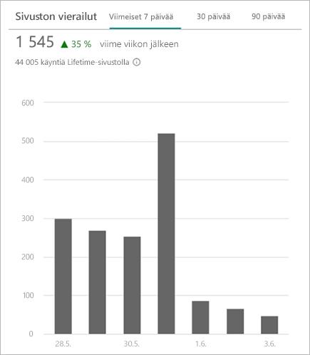 Kaavio, jossa näkyy SharePoint-sivuston Käyntien kokonaismäärä