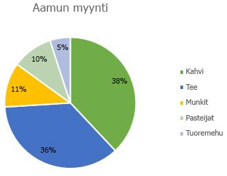Ympyräkaavio, jossa arvopisteiden otsikot on muotoiltu prosenttiosuuksiksi