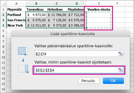 Sparkline-kaavioiden kohdesijainnin valitseminen