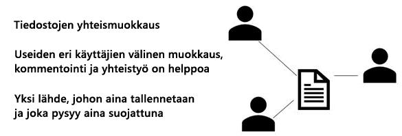 Jaa ja yhteiskäyttö kommentti PowerPoint Onlinessa