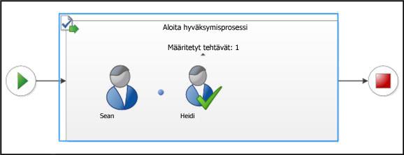 Työnkulun tila -sivun visualisointiosio