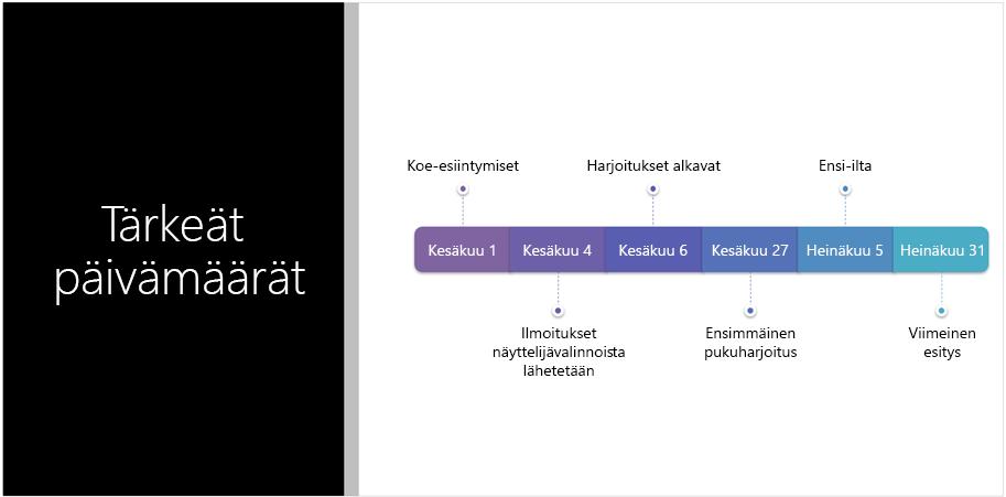Mallidia, jossa näkyy tekstiaikajana, jonka PowerPointin suunnittelutyökalu on muuntanut SmartArt-grafiikaksi