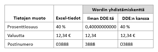 Excelin tietomuoto verrattuna työn yhdistämiskenttään, kun käytät tai et käytä Dynamic Data Exchangea