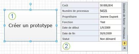 Forme Processus sans graphiques de données