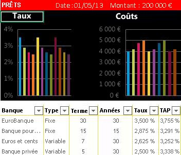 Exemple de classeur Excel incorporé: comparaison de prêts immobiliers