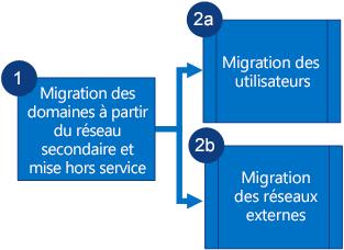 Organigramme montrant que vous migrez les domaines du réseau Yammer secondaire et mettez hors service ce dernier, puis migrez les utilisateurs et les réseaux externes en parallèle.