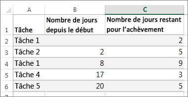 exemples de données de table pour le diagramme de Gantt