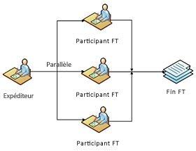 Flux de travail SharePoint Designer