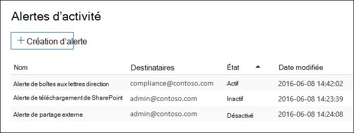 Liste des alertes s'affiche dans la page alertes activité dans la sécurité et le centre de conformité