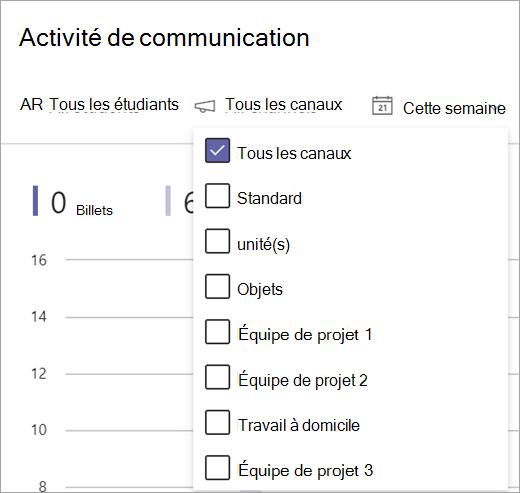 Filtre de rapport d'activité des communications