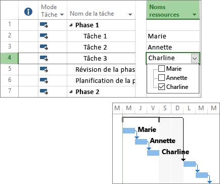 Capture d'écran composite de tâches auxquelles des ressources ont été attribuées dans un plan de projet et dans un diagramme de Gantt.