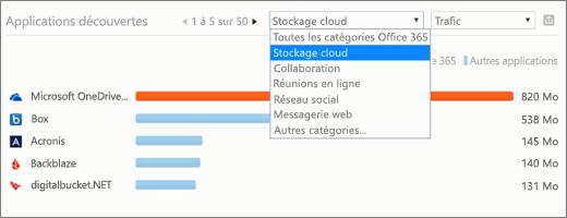 Capture d'écran montre la section applications siège social emplacement dans le tableau de bord de la productivité application découverte de la sécurité d'Office 365 et le centre de conformité. Vérifier l'emplacement géographique dans lequel les applications découvertes sont en cours d'utilisation.