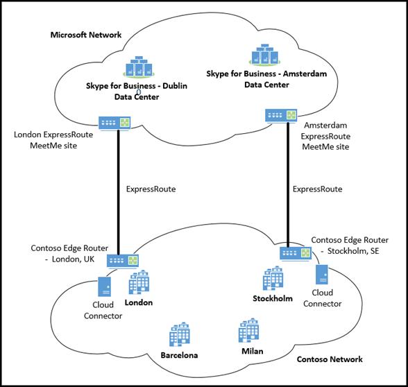Deux ExpressRoute Cloud Connector.