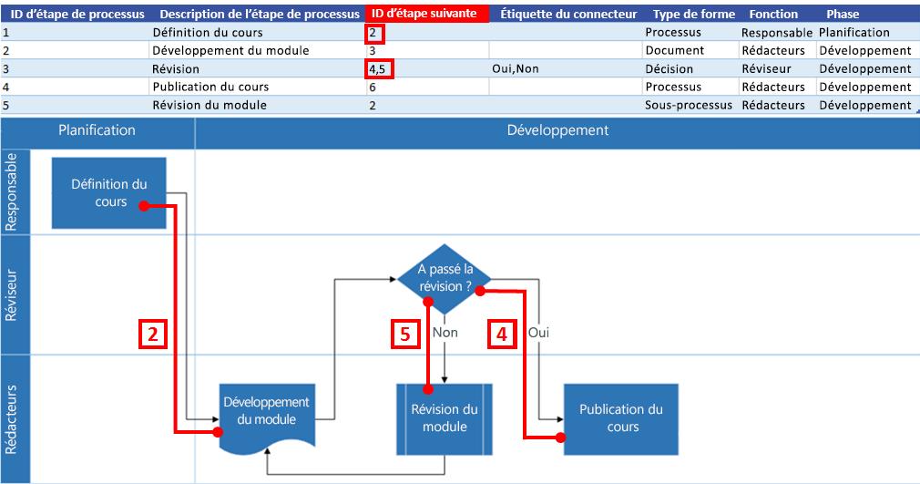 Interaction du diagramme de processus Excel avec le diagramme de flux Visio: ID d'étape suivante