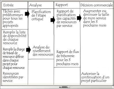 Tableau blanc contenant les colonnes Entrée, Analyse, Rapport et Décision commerciale