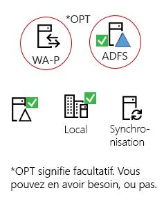 Tous les hybrides besoin de ces éléments - un produit serveur local, un AAD connecter server, Active Directory local, facultatif AD FS et proxy inverse.