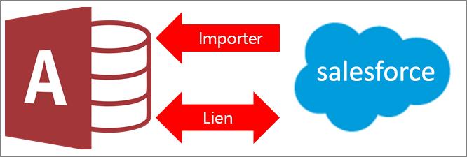 Connexion d'Access à Salesforce