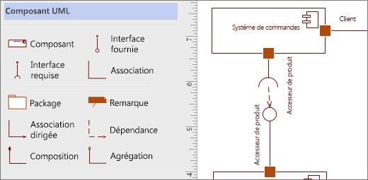 Gabarit composants UML et les formes d'exemple dans la page
