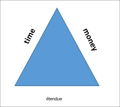Les trois côtés du triangle du projet sont l'étendue, le temps et l'argent.