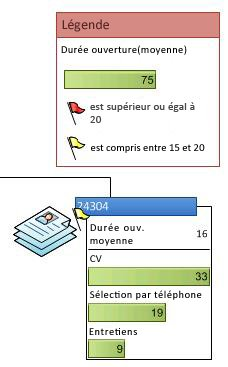 Légende de données montrant les icônes d'un graphique de données
