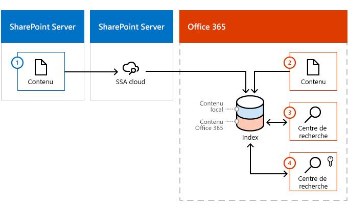 Image illustrant comment passe à l'index d'Office 365 à partir de deux une batterie de contenu SharePoint Server et d'Office 365.