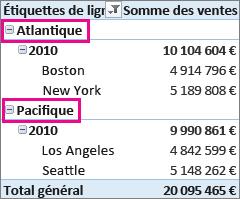 Les groupes personnalisés Atlantique et Pacifique sont basés sur les villes sélectionnées