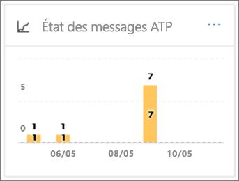 Utilisez le rapport de destruction de Message DAV pour voir comment les messages électroniques ont été gérées après détection des programmes malveillants