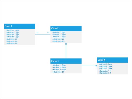Meilleure utilisation pour afficher un système dans lequel une classe comporte des relations de composition et d'agrégation