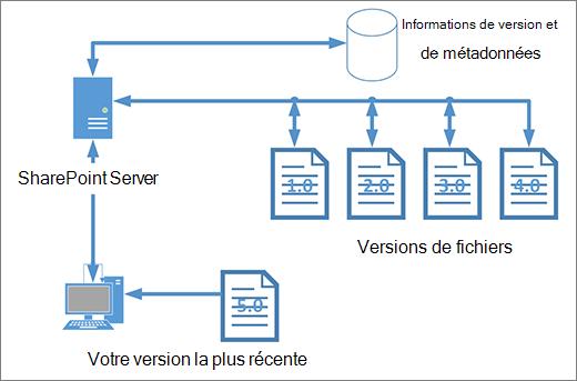 Diagramme de stockage du contrôle de version