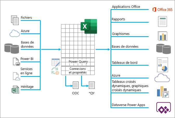 Une vue d'ensemble des plus nombreuses d'Excel a été d'entrer, de traiter et de sortie des données