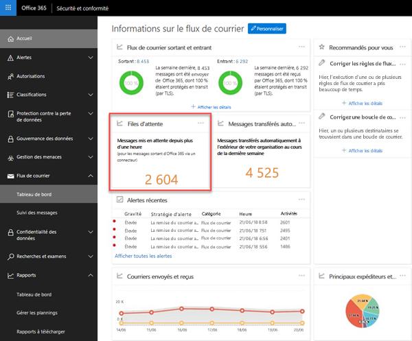 Files d'attente dans le tableau de bord du flux de messagerie dans le centre de conformité Office 365 sécurité