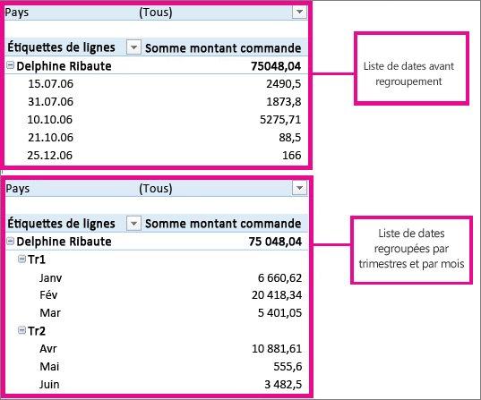 Dates groupées par mois et trimestres