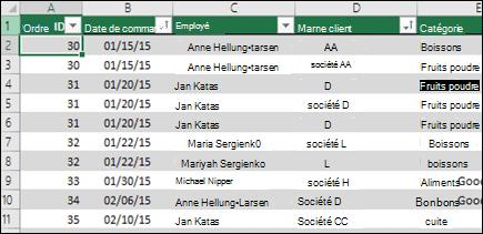 Exemple de données dans un tableau Excel à utiliser comme source de données de tableau croisé dynamique