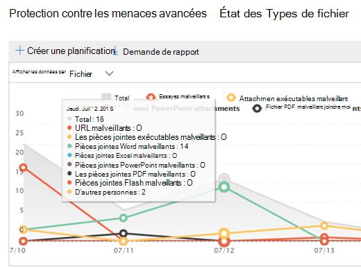 Types de fichiers DAV les données des rapports pour un jour
