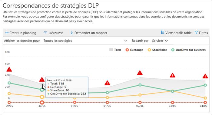 Stratégie DLP correspond au rapport