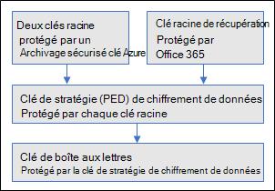 Cette illustration montre la hiérarchie des clés utilisées dans clé client pour Exchange Online