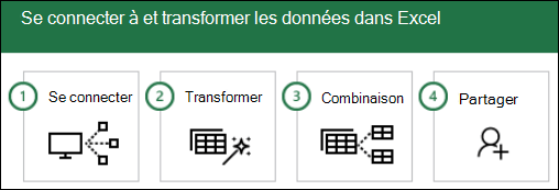 Étapes de Power query : 1) connecter, 2) transformer ; 3) combiner ; 4) partager