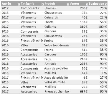 Exemple de tableau Excel
