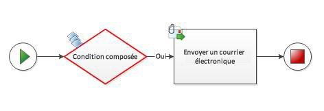Une condition composée ne peut pas être ajoutée manuellement à un diagramme de flux de travail.