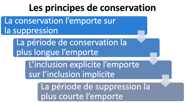 Diagramme des principes de rétention