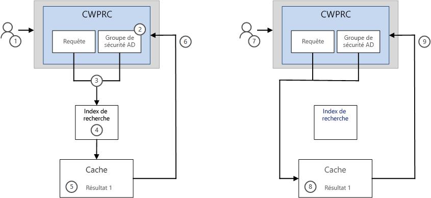 Comment les résultats sont affichés dans une recherche avec la fonctionnalité de mise en cache