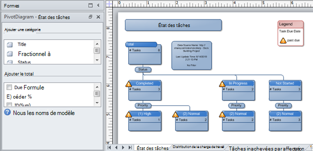 Diagramme croisé dynamique Visio créé à partir d'une liste de suivi des problèmes SharePoint