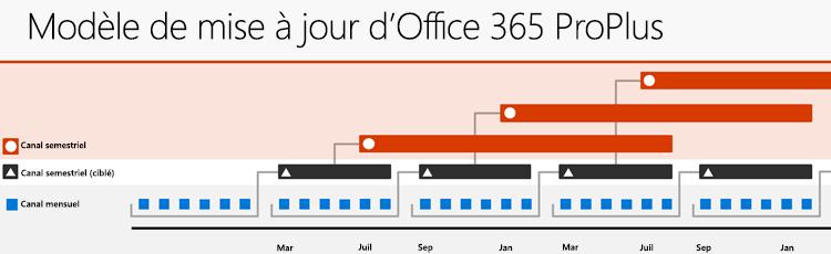 Les trois principal Office 365 mise à jour de canaux, montrant les relations entre les couches de mise à jour et la cadence de publication