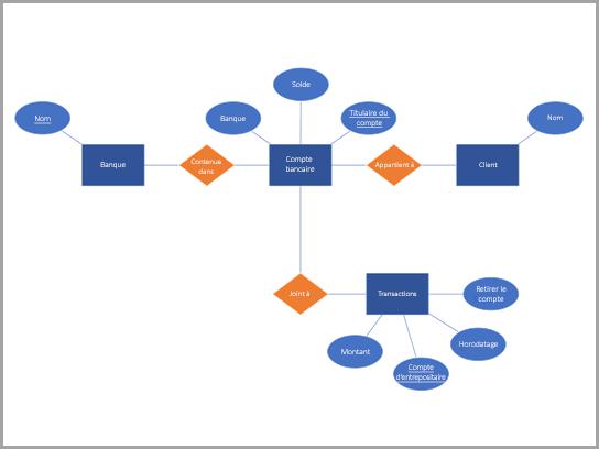 Diagramme de base de données de l'Chen d'un compte bancaire.