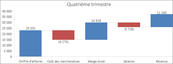 Exemple de graphique en cascade