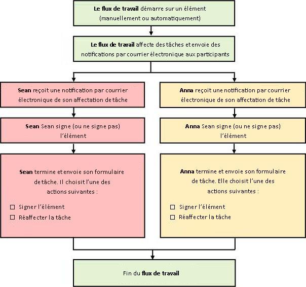 Diagramme du processus de flux de travail