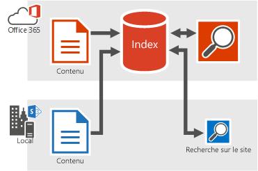 Figure montrant du contenu local et Office365 alimentant l'index de recherche d'Office365, et des résultats de recherche provenant de l'index de recherche d'Office 365.