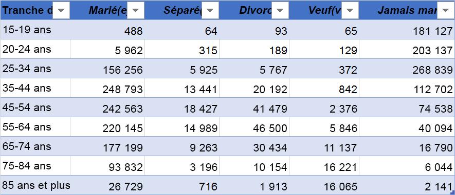 Exemples de données avec des en-têtes de colonne en haut: âge, marié, séparées par, Divorced, Widowed et jamais mariée